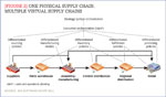 [Figure 2] One physical supply chain, multiple virtual supply chains