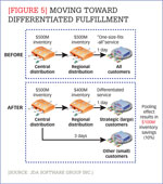 [Figure 5] Moving toward differentiated fulfillment