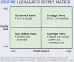 [Figure 1] Kraljic's supply matrix
