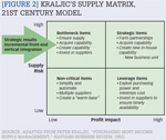 [Figure 2] Kraljic's supply matrix, 21st century model