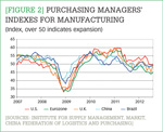 [Figure 2] Purchasing managers' indexes for manufacturing