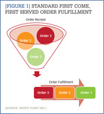[Figure 1] Standard first come, first served order fulfillment