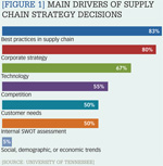 [Figure 1] Main drivers of supply chain strategy decisions