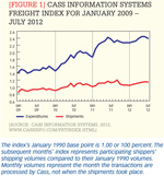 [Figure 1] Freight rates have fallen for high-volume trade lanes