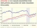 [Figure 1] U.S. sales adjusted for inflation (billions of 2005 chained dollars)