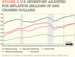 [Figure 3] U.S. inventory adjusted for inflation (billions of 2005 chained dollars)