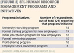 [Figure 2] 3PL human resource management programs and initiatives