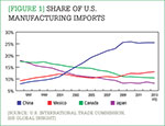 [Figure 1] Share of U.S. manufacturing imports