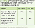[Figure 1] Current vs. planned supply chain strategy by surveyed supply chain leaders (N=55)