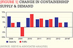 [Figure 1] Change in containership supply & demand