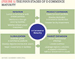 [Figure 1] The four stages of e-commerce maturity