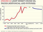 [Figure 2] Light sweet crude oil prices (historical and futures)