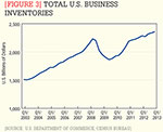 [Figure 3] Total U.S. business inventories