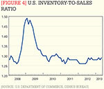 [Figure 4] U.S. inventory-to-sales ratio