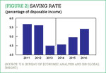 [Figure 2] Saving rate