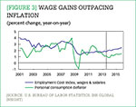 [Figure 3] Wage gains outpacing inflation