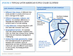 [Figure 3] Typical Latin American supply chain clusters