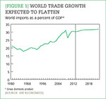 [Figure 1] World trade growth expected to flatten