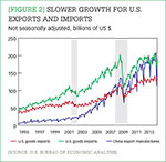 [Figure 2] Slower growth for U.S. exports and imports
