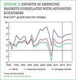 [Figure 3] Growth in emerging markets correlates with advanced economies