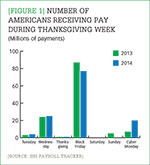 [Figure 1] Number of Americans receiving pay during Thanksgiving week