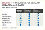 [Figure 1] Projections for demand, capacity, and rates