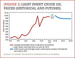 [Figure 1] Light sweet crude oil prices (historical and futures)
