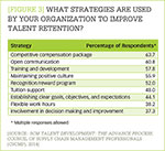 [Figure 3] What strategies are used by your organization to improve talent retention?