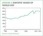 [Figure 1] Export's share of world GDP