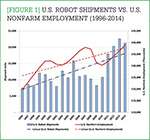 [Figure 1] U.S. robot shipments vs. U.S. confirm employment (1996-2014)