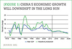 [Figure 1] China's economic growth will downshift in the long run