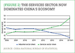 [Figure 2] The services sector now dominates China's economy