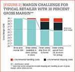 [Figure 2] Margin challenge for typical retailer with 30 percent gross margin