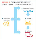 [Figure 3] Omnichannel supply chain operational framework