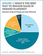 [Figure 1] What's the best way to engage sales in demand planning?