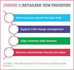 [Figure 1] Retailers' SCM priorities