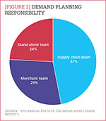 [Figure 2] Demand planning responsibility