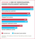 [Figure 3] Use of omnichannel order fulfillment methods