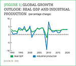 [Figure 1] Global growth outlook: Real GDP and industrial production