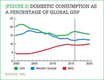 [Figure 2] Domestic consumption as a percentage of global GDP