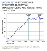 [Figure 2] The evolution of industrial production (manufacturing and mining) from 1955 to 2014