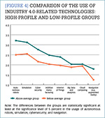 [Figure 4] Comparison of the use of Industry 4.0-related technologies: high-profile and low-profile groups