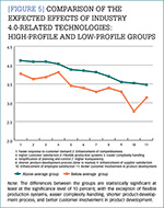 [Figure 5] Comparison of the expected effects of Industry 4.0-related technologies: high-profile and low-profile groups