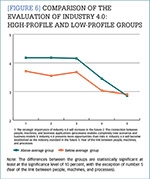 [Figure 6] Comparison of the evaluation of Industry 4.0 high-profile and low-profile groups