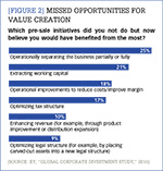 [Figure 2] Missed opportunities for value creation