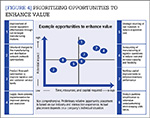 [Figure 4] Prioritizing opportunities to enhance value
