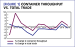 [Figure 1] Container throughput vs. total trade