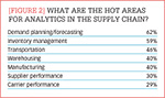 [Figure 2] What are the hot areas for analytics in the supply chain?