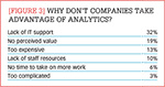 [Figure 3] Why don't companies take advantage of analytics?
