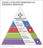 [Figure 1] Four-step framework for successful innovation